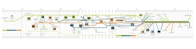 EE project timeline 2005-2013