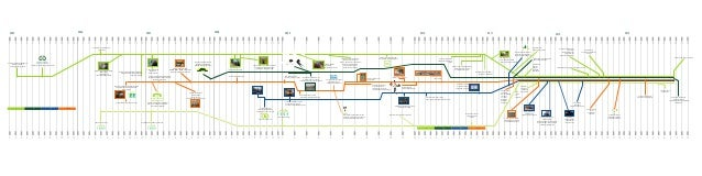 EE project timeline 2005 2013 hrv