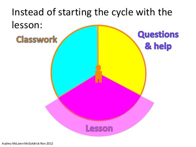 Instead of starting the cycle with the      lesson:Audrey McLaren McGoldrick Nov 2012