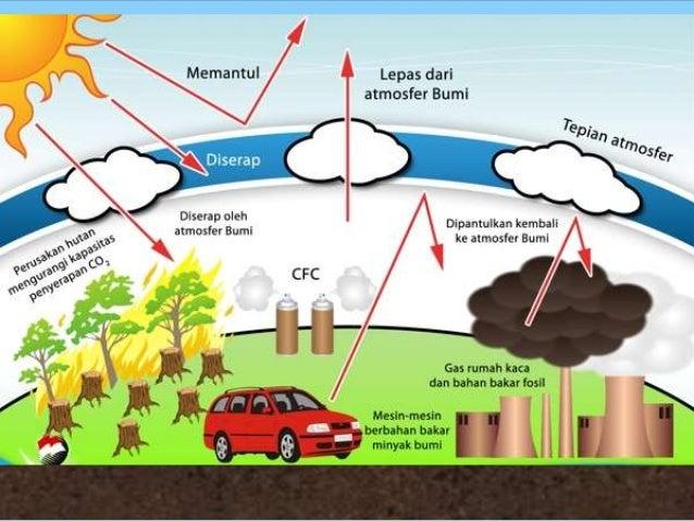 Efek Rumah Kaca dan Pemanasan Global