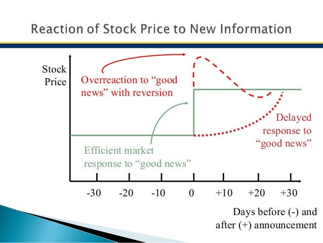 testing for overreaction hypothesis in indian The study hypothesis test results shows that the additional return in the tse could have studied the overreaction in the indian stock market with a sample size of.