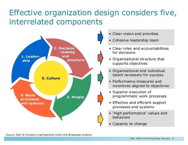 Effective Organizations Structural Design