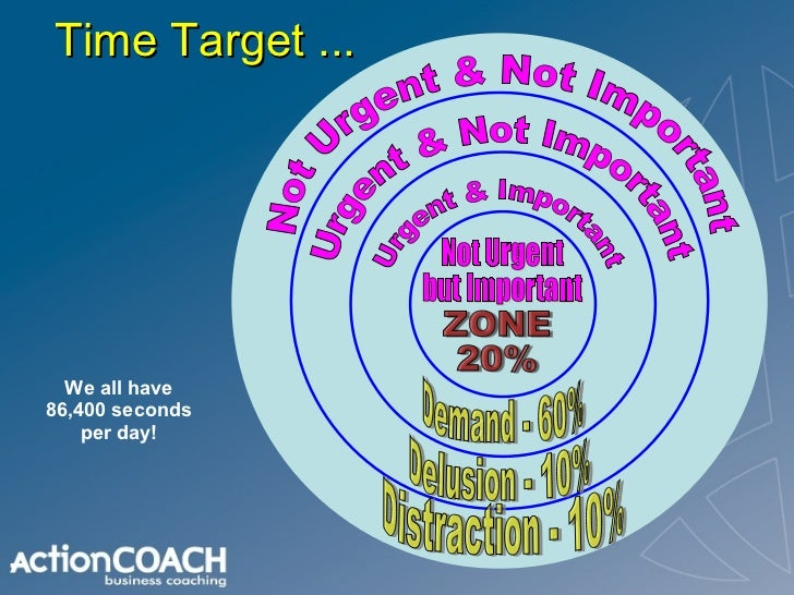 Time Target ... Not Urgent & Not Important Urgent & Not Important Urgent & Important Not Urgent but Important Distraction ...
