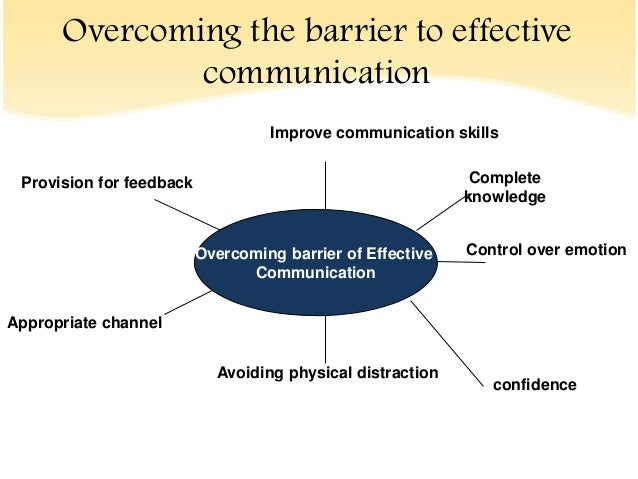 assignment on the barrier to effective Wk 3 assignment - running head outline paper 1 week 3 final identify the principles of and barriers to effective interpersonal communications wk 4 assignment.
