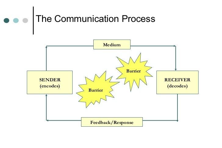 Effective Communicatio...