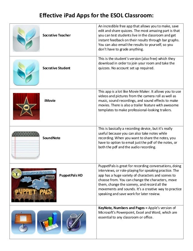 Effective iPad Apps for the ESOL Classroom:                           An incredible free app that allows you to make, save...