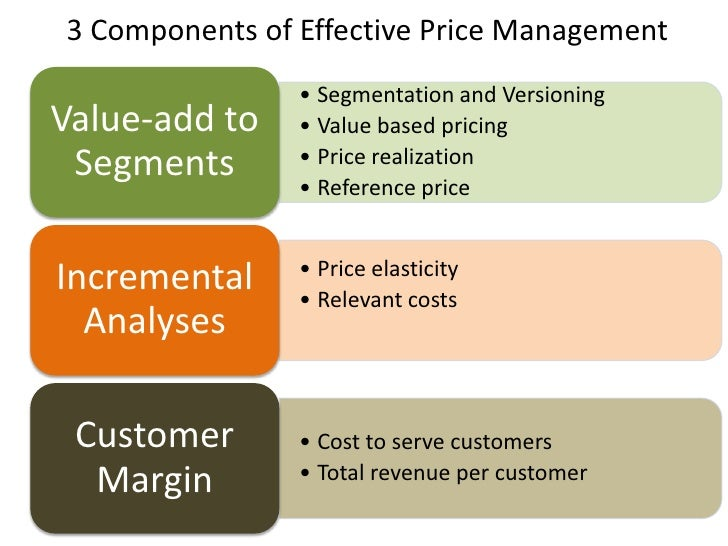 the value of effective credit management Credit terms table the following table contains a number of standard payment terms, what they mean, and the effective annual interest rate that you are offering under these credit terms (if any) credit.