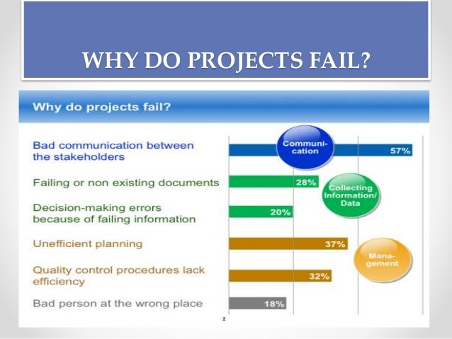 project management skills essay