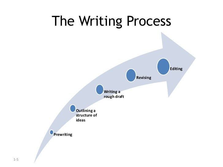 How does using a formal writing process planning dafting developing revising editing proofreading?