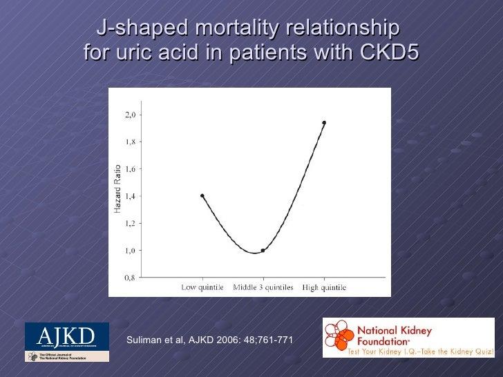 Image result for uric acid j curve ckd5