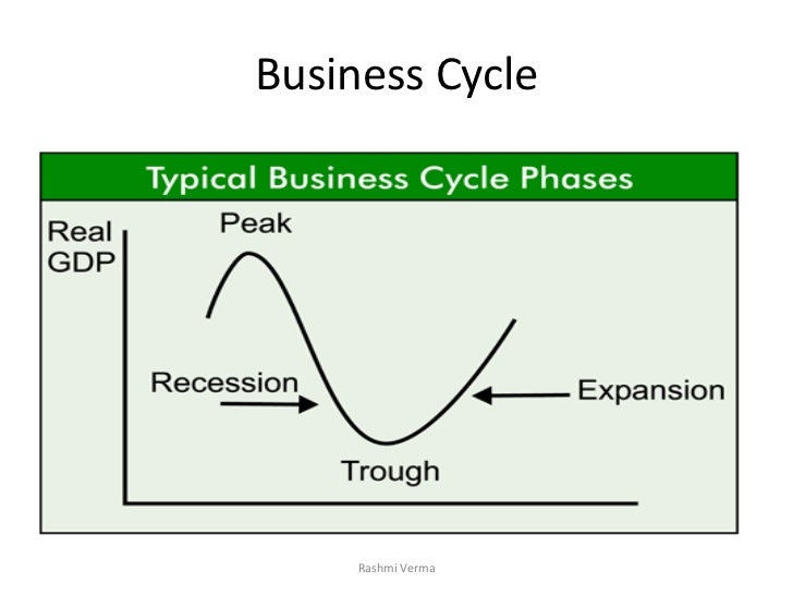 effect of business cycles Causes of business cycle are very common in a capitalistic economy sometimes there are periods of good trade (prosperity) followed by the periods of bad trade (depression) this tendency of business activity to fluctuate regularly between prosperity and depression is called trade cycle.