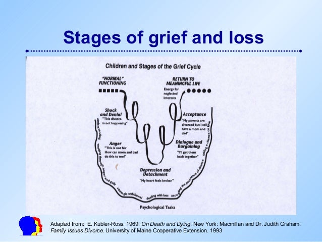 stages of grief essay View and download grief counseling essays examples also discover topics, titles, outlines, thesis statements, and conclusions for your grief counseling essay.