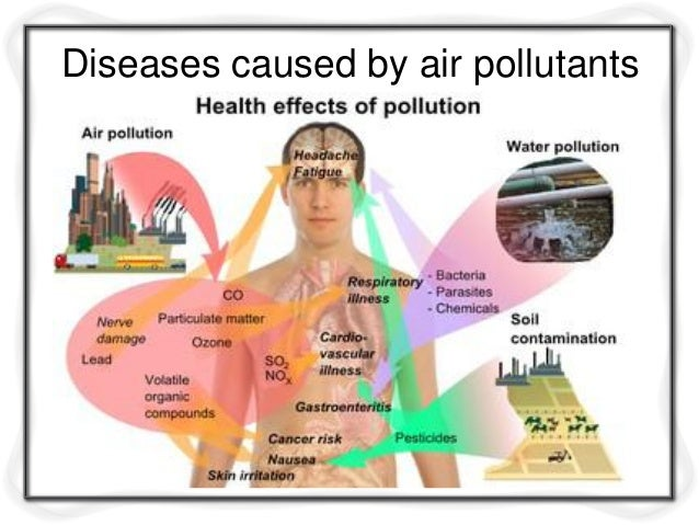 Effects of Air Pollution?Reduced lung functioning?Irritation of eyes, nose, mouth and throat?Asthma attacks?Respiratory sy...