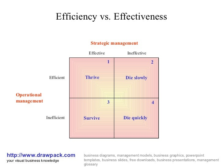 Efficiency Vs  Effectiveness Matrix Diagram