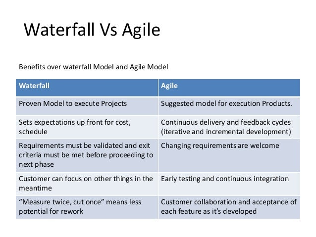 Agile vs waterfall images images for Waterfall methodology advantages and disadvantages