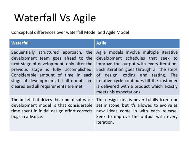 Agile vs waterfall images images for When to use agile vs waterfall