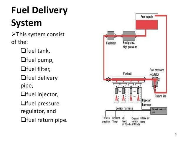 Efi Engine Working Procedure