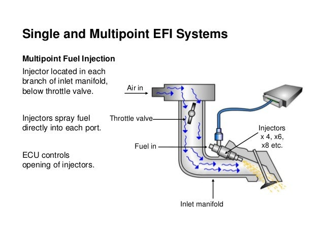multi point fuel injection system Multipoint may refer to: multi-point fuel injection, an injection scheme for metering fuel into an internal combustion engine multipoint (geography), a point on the earth that touches the.
