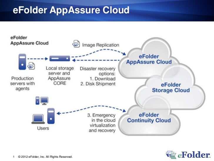 eFolder AppAssure Cloud1   © 2012 eFolder, Inc. All Rights Reserved.