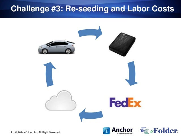 Challenge #3: Re-seeding and Labor Costs © 2014 eFolder, Inc. All Right Reserved.1