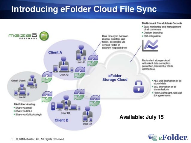 Introducing eFolder Cloud File Sync© 2013 eFolder, Inc. All Rights Reserved.1Available: July 15