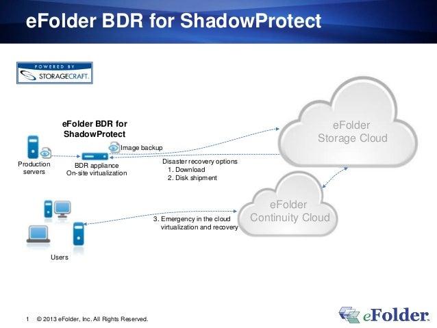 eFolder BDR for ShadowProtect                eFolder BDR for                                                              ...