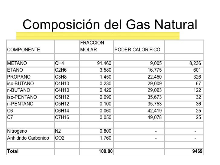 Gas natural en el ne argentino for Gas ciudad o gas natural