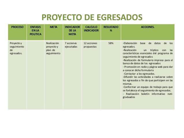 PROYECTO DE EGRESADOS PROCESO ENFASIS EN LA POLITICA META INDICADOR DE LA META CALCULO INDICADOR RESULTADO % ACCIONES. Pro...