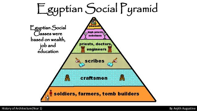 a history of the social pyramid in ancient egypt