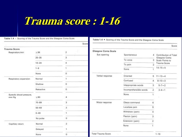 pediatric trauma scoring system in predicting mortality Trauma mortality, length of hospital stay, and length of intensive care unit stay, and it may have usefulness in predicting morbidity it is currently the most widely used injury scoring system1,9 automated iss calculators are available to compute the value of the iss once the ais scores are entered the iss score can also be.