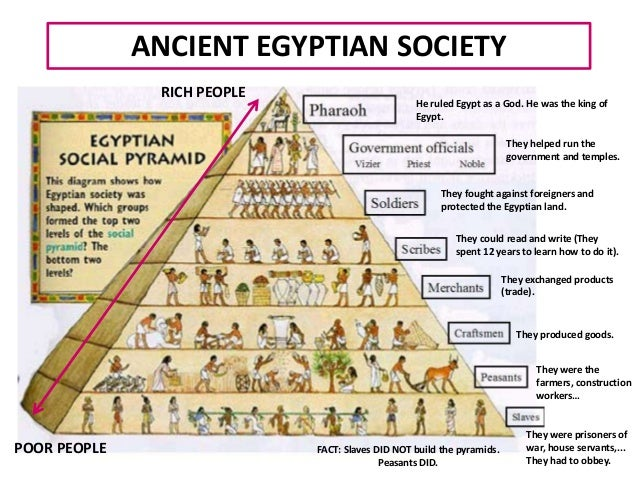 Image result for ancient egypt society