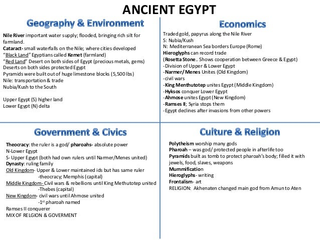 ANCIENT EGYPTNile River important water supply; flooded, bringing rich silt for      Traded gold, papyrus along the Nile R...