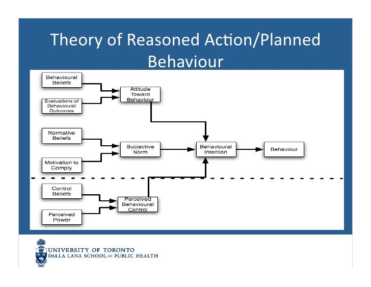theories of planned behavior smoking Journal of research in science teaching vol 39, no 9, pp 819–844 (2002) comparing three attitude-behavior theories for.