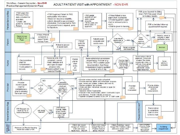 Management of hypertension in adult