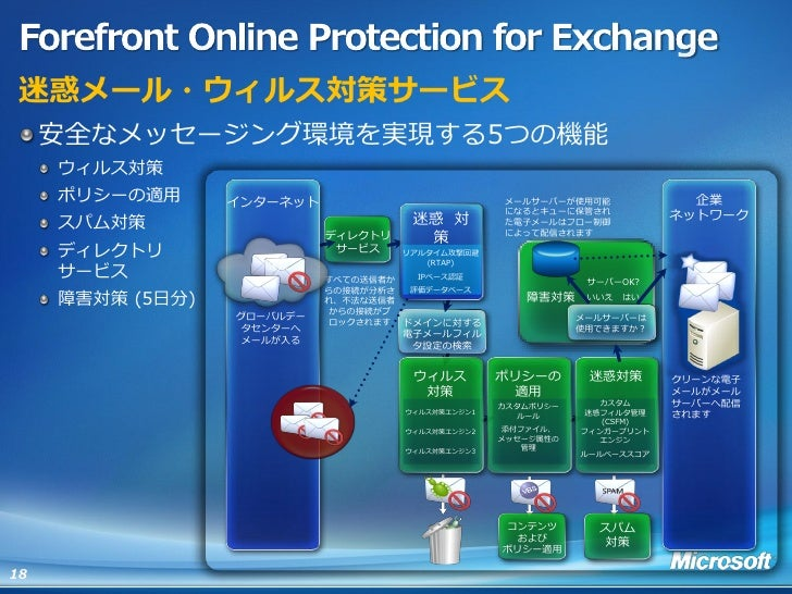 ForefrontOnline Protection for Exchange, スパム・ウイルス対策; 18.