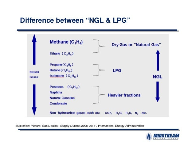 Difference Between Gasoline And Natural Gas