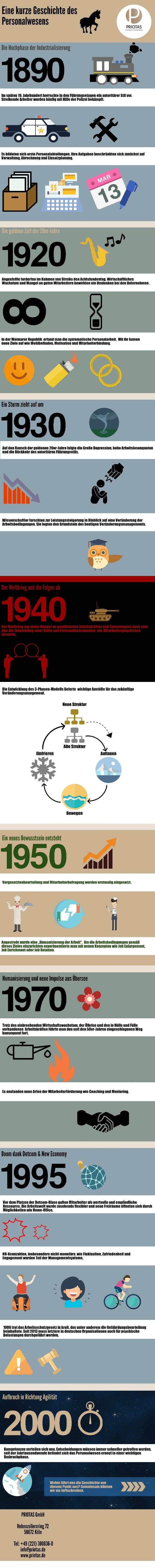 2016-Infografik-Eine kurze Geschichte des Personalwesens