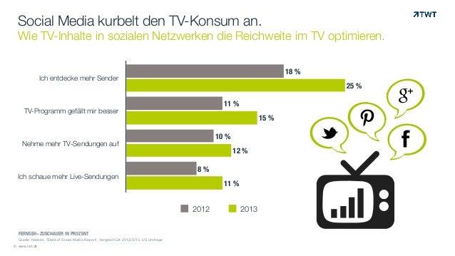 Social Media kurbelt den TV-Konsum an. Wie TV-Inhalte in sozialen Netzwerken die Reichweite im TV optimieren. © www.twt.de...