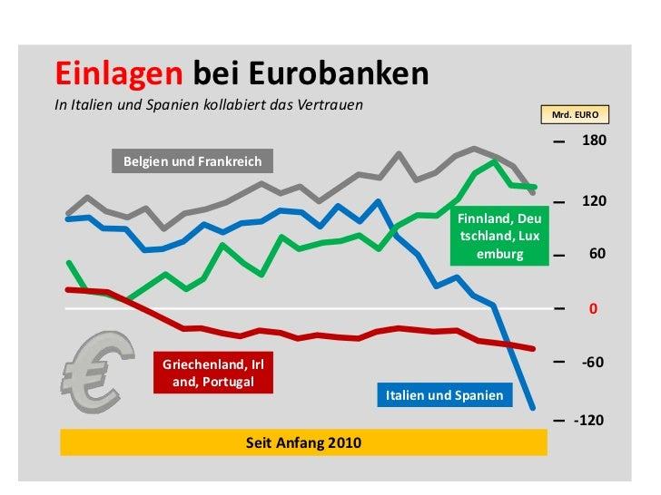 Einlagen bei Eurobanken