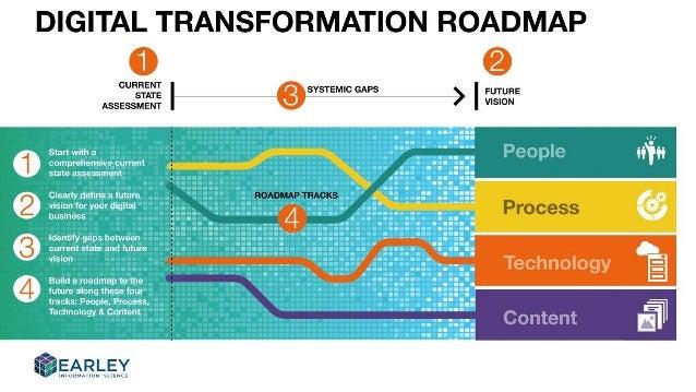 Building A Digital Transformation Roadmap