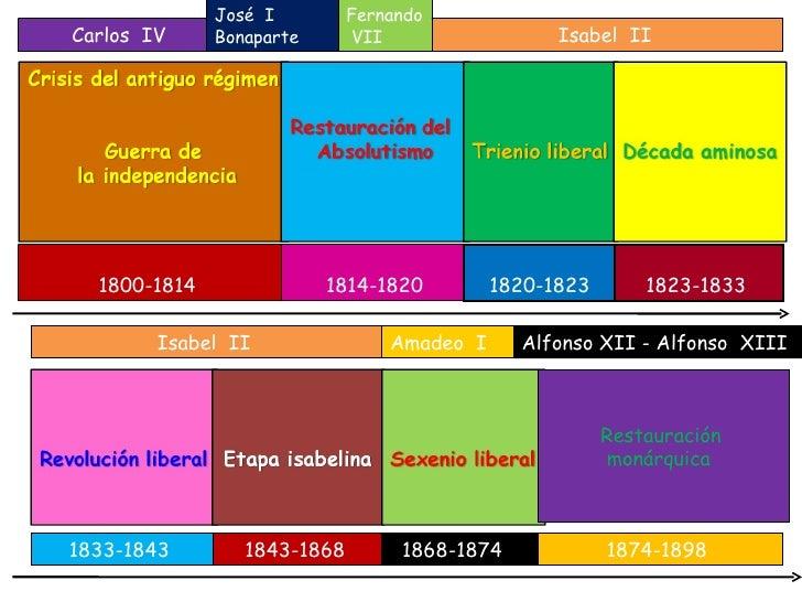 1800-1814 Carlos  IV José  I Bonaparte Fernando  VII Isabel  II 1814-1820 1820-1823 1823-1833 Isabel  II 1833-1843 1843-18...