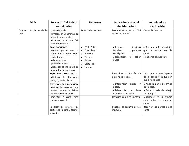 DCDProcesos Didácticos ActividadesRecursosIndicador esencial de EducaciónActividad de evaluación.Conocer las partes de la ...