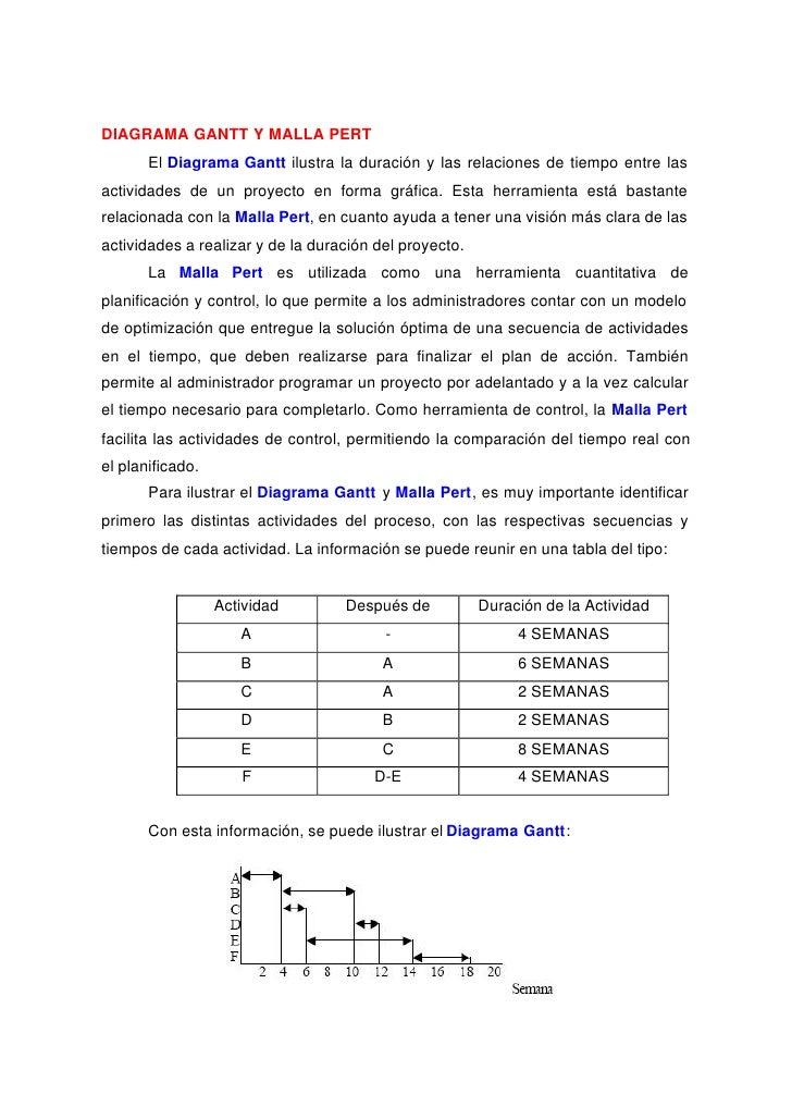 DIAGRAMA GANTT Y MALLA PERT       El Diagrama Gantt ilustra la duración y las relaciones de tiempo entre lasactividades de...