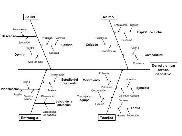 ejemplo diagrama dato: