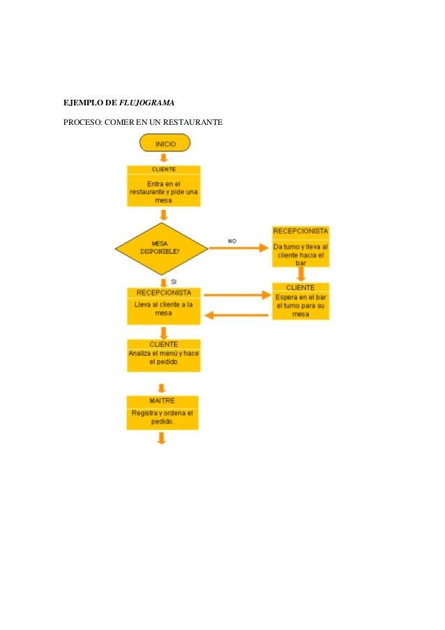 Ejemplo de flujograma de un restaurante for Procesos de un restaurante