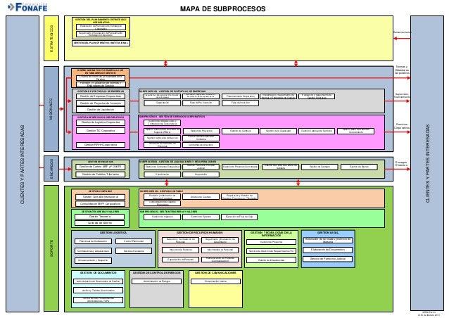 Ejemplo de mapa procesos for Mapeo de procesos ejemplo