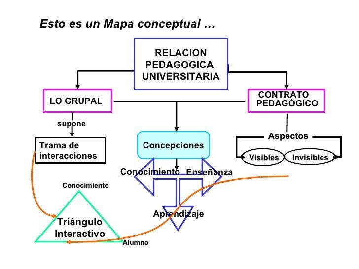 Ejemplo De Mapa Y Red Conceptual