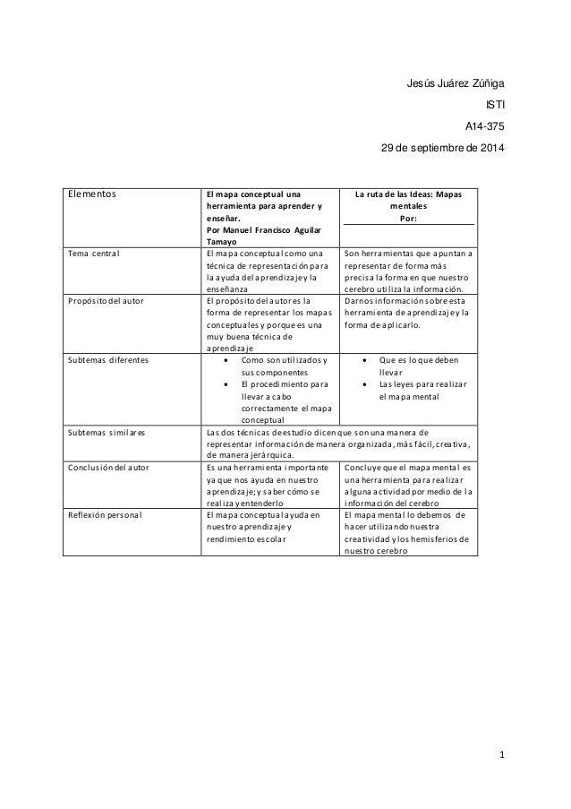 Jesús Juárez Zúñiga  ISTI  A14-375  29 de septiembre de 2014  1  Elementos El mapa conceptual una  herramienta para aprend...