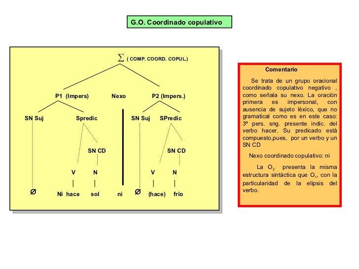 P1  (Impers)   Nexo   P2 (Impers.) SN Suj  Spredic  SN Suj  SPredic  SN CD  SN CD V  N  V  N │  │  │  │ Ni  hace  sol  ni ...