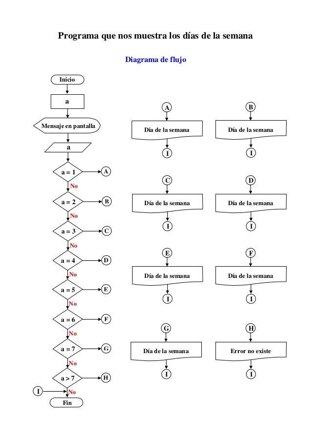 B Programa que nos muestra los días de la semana Diagrama de flujo a Mensaje en pantalla Inicio a a = 1 a = 2 a = 4 a = 3 ...